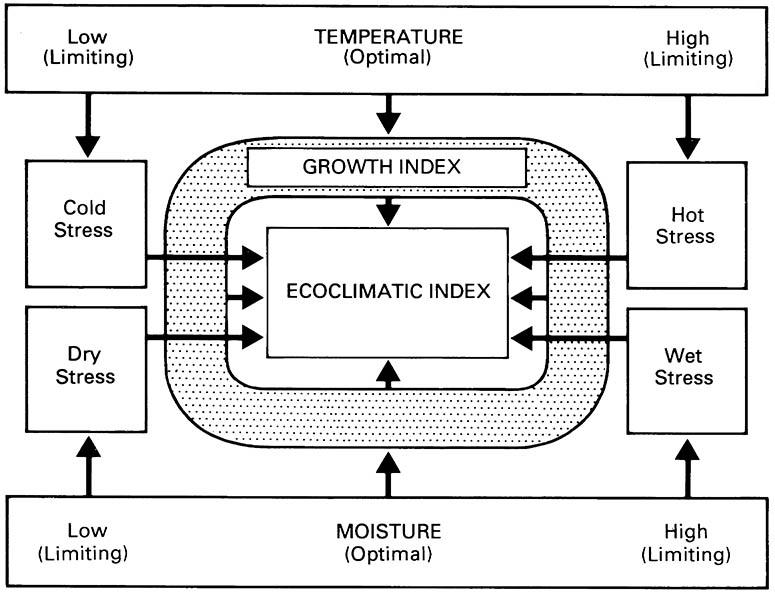 "Flow diagram depicting the derivation of the ""ecoclimatic index"" (EI) as the product of population growth index and four stress indices."